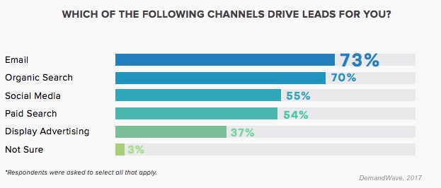 B2B Marketing Channels that Drive Leads