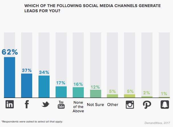 B2B Social Media Networks that Drive Leads